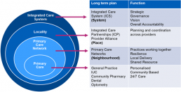 The Building Blocks of Integrated Care